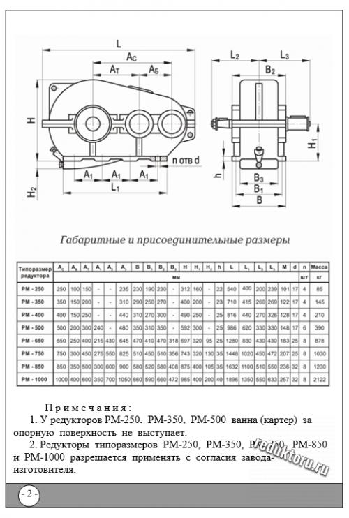 РМ 250